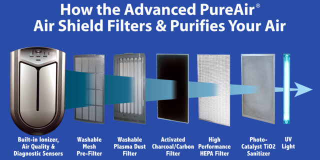Advaned PureAir Air Shield